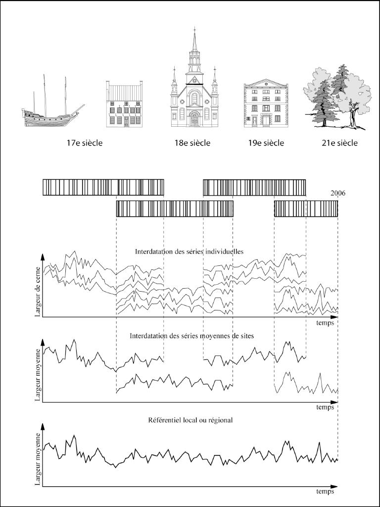Construction d'une chronologie de référence par recoupement des séries mesurées sur des bois provenant de sites archéologiques, de constructions anciennes et d'arbres vivants (Poudret-Barré, 2007).